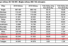 Photo of Seydikemer'in Nüfusu yüzde 9.57 azaldı.