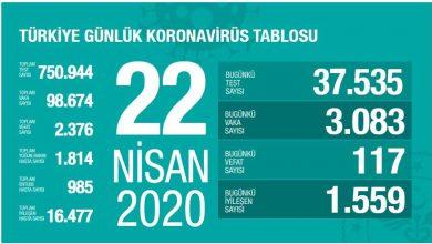 Photo of Türkiye'deki koronavirüs kaynaklı vaka ve ölü sayısı açıklandı