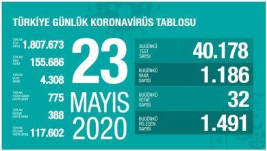 Photo of Koronavirüs vaka ve ölü sayısında son durum